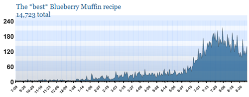 Blueberry muffin statistics