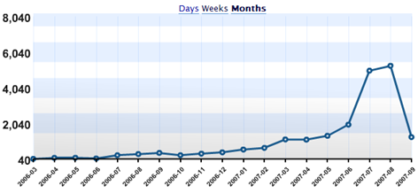 Monthly stats for blog